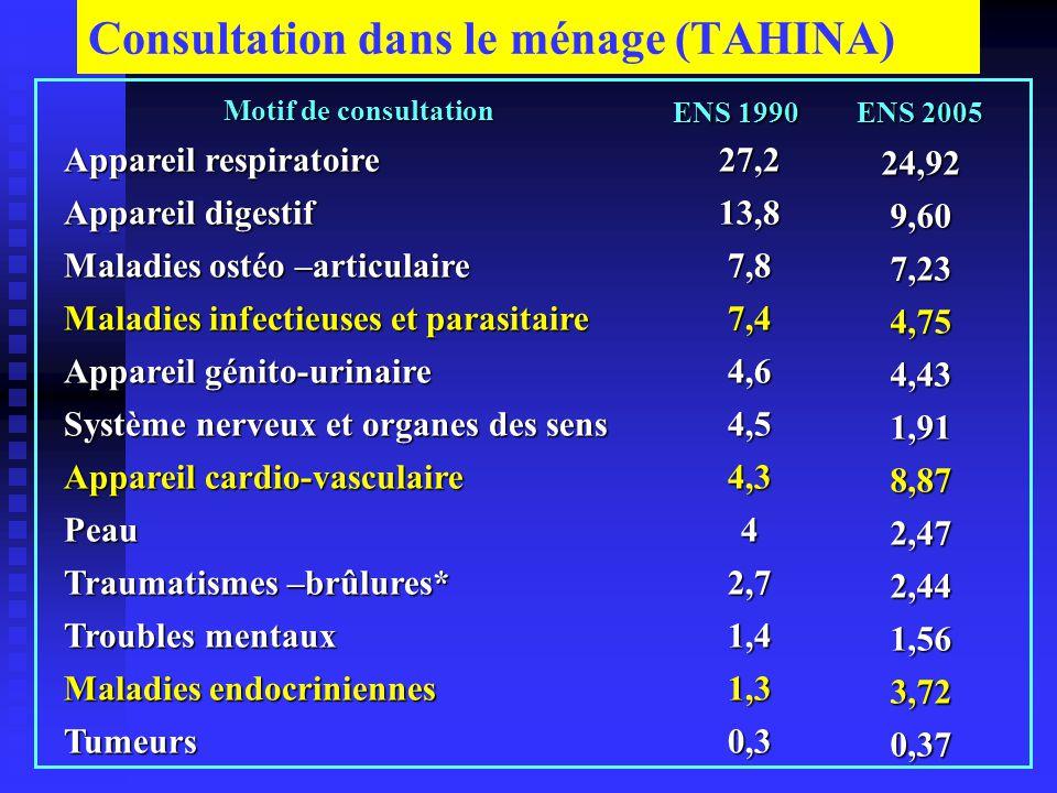 Hospitalisations (ENS 1990 et TAHINA 2005) Causes d'hospitalisation Causes d'hospitalisation ENS 1990 % ENS 2005 % Accouchement normal 41,5 19,34 Appareil digestif 12,2 10,56 Appareil respiratoire 7 11,32 Traumatismes-brûlures6,9 7,89 Maladies infectieuses et parasitaires 6,5 4,53 Syst.nerveux-sens4,3 1,65 App.génito – urinaire 4,2 6,45 App –cardio-vasculaire 3,7 10,22 Maladies endocriniennes 2,1 5,14 Syst.