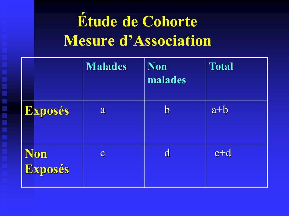 Étude de Cohorte Incidence (ou risque absolu) Incidence (ou risque absolu) - Chez les Exposés: I e = a / a+b - Chez les Exposés: I e = a / a+b - Chez les non Exposés: I ne = c / c+d - Chez les non Exposés: I ne = c / c+d Risque Relatif : Taux d' incidence chez les Exposés sur celui des non Exposés.