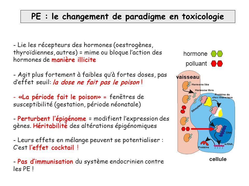 PE : le changement de paradigme en toxicologie - Lie les récepteurs des hormones (oestrogènes, thyroïdiennes, autres) = mime ou bloque l'action des ho