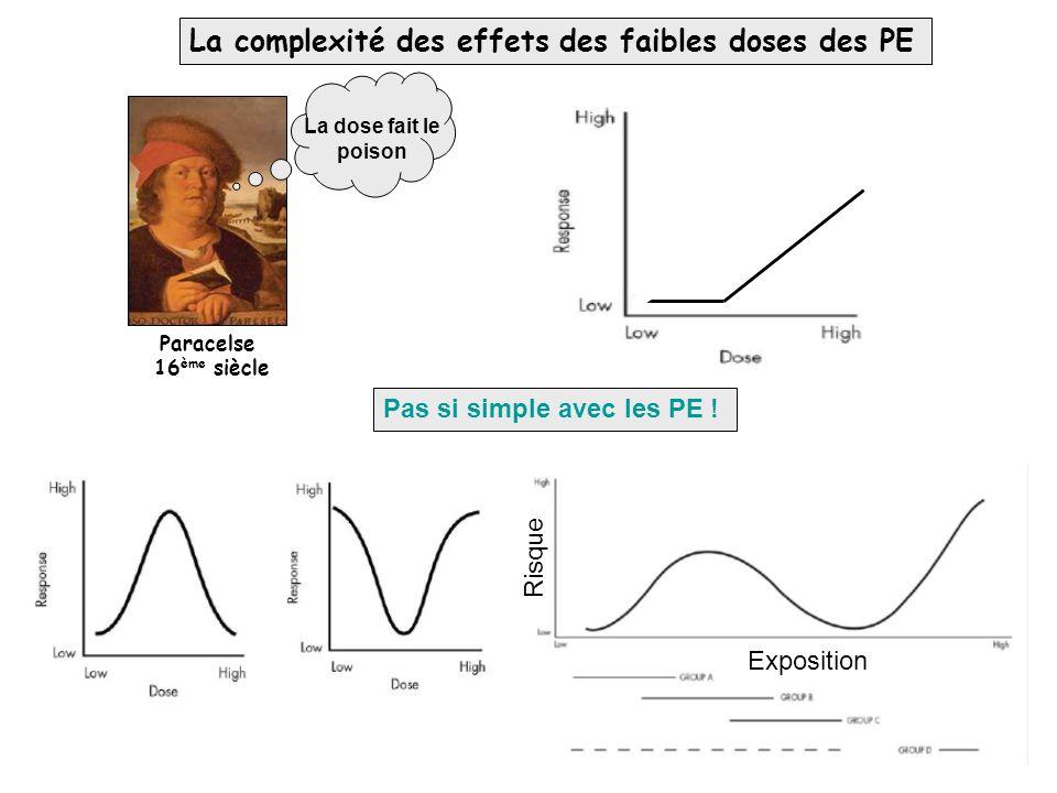 La complexité des effets des faibles doses des PE La dose fait le poison Paracelse 16 ème siècle Pas si simple avec les PE ! Risque Exposition