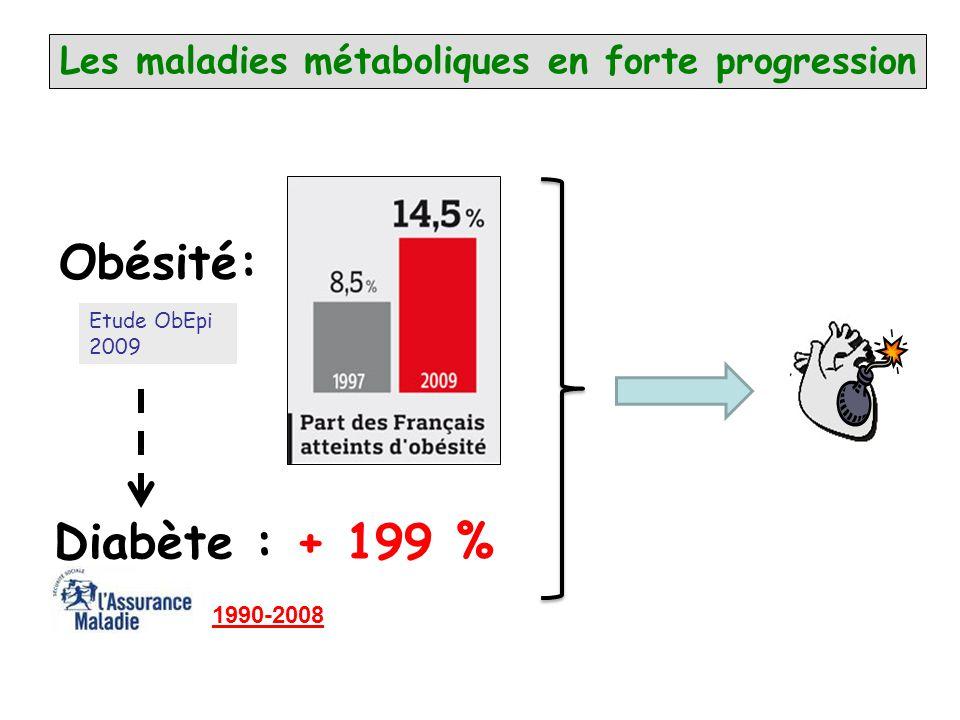 Les maladies métaboliques en forte progression 1990-2008 Obésité: Etude ObEpi 2009 Diabète : + 199 %