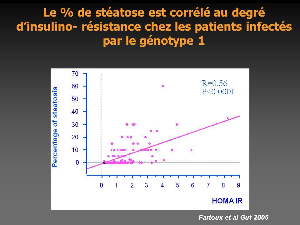 Le % de stéatose est corrélé au degré d'insulino- résistance chez les patients infectés par le génotype 1 Fartoux et al Gut 2005