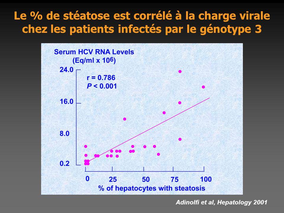 Le % de stéatose est corrélé à la charge virale chez les patients infectés par le génotype 3 Adinolfi et al, Hepatology 2001