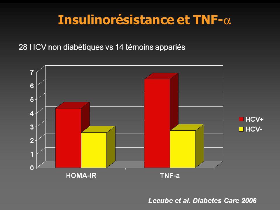 Insulinorésistance et TNF-  Lecube et al. Diabetes Care 2006 28 HCV non diabètiques vs 14 témoins appariés