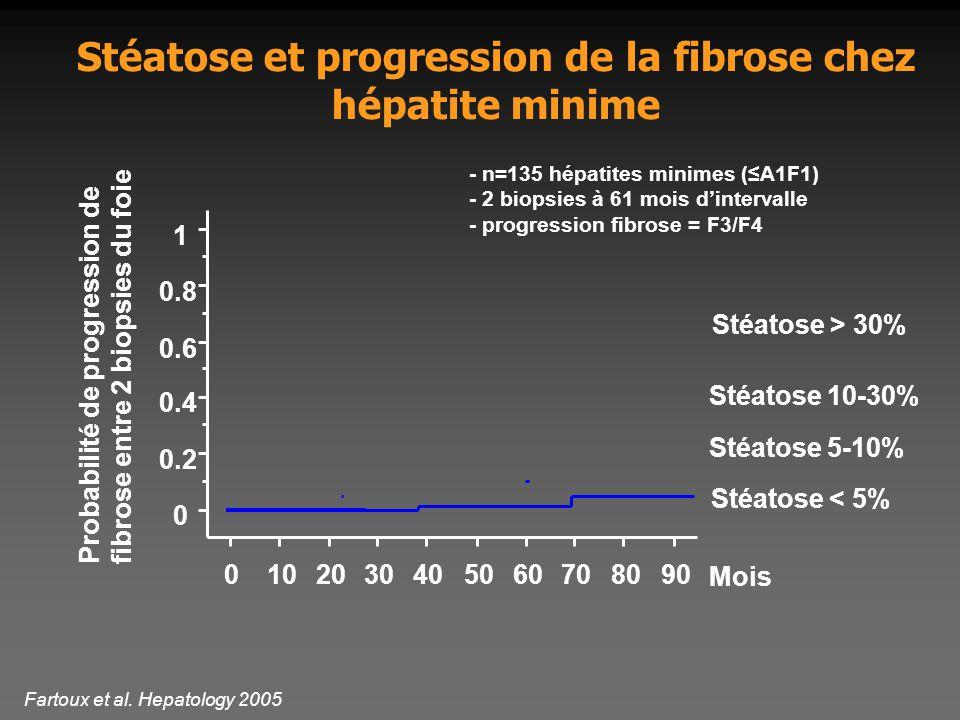 Stéatose 10-30% 0 0.2 0.4 0.6 0.8 1 0102030405060708090 Mois Stéatose > 30% Stéatose < 5% Stéatose 5-10% Probabilité de progression de fibrose entre 2