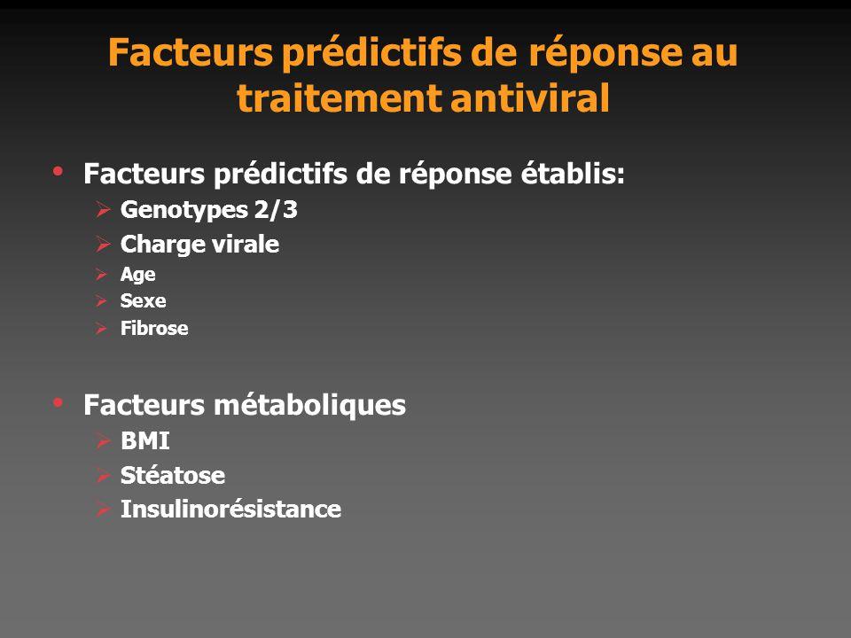 Facteurs prédictifs de réponse au traitement antiviral Facteurs prédictifs de réponse établis:  Genotypes 2/3  Charge virale  Age  Sexe  Fibrose