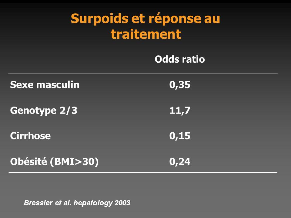 Surpoids et réponse au traitement Odds ratio Sexe masculin0,35 Genotype 2/311,7 Cirrhose0,15 Obésité (BMI>30)0,24 Bressler et al. hepatology 2003