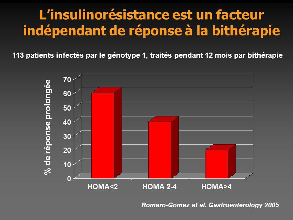 L'insulinorésistance est un facteur indépendant de réponse à la bithérapie Romero-Gomez et al. Gastroenterology 2005 % de réponse prolongée 113 patien