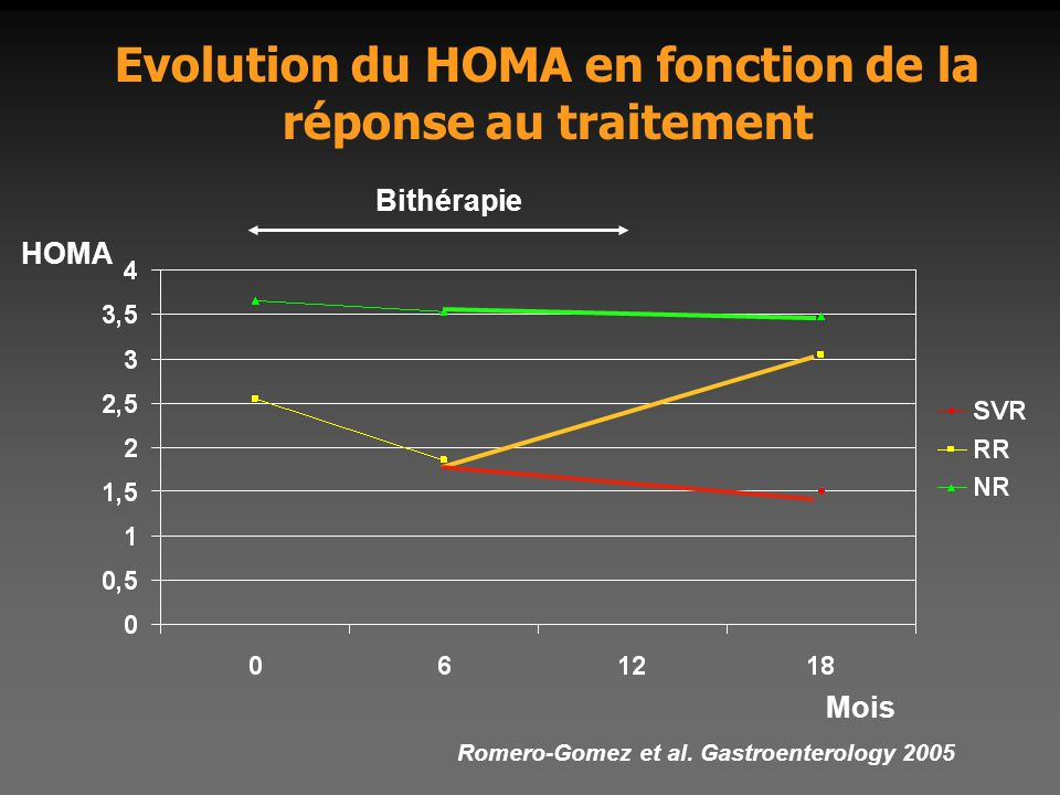 Evolution du HOMA en fonction de la réponse au traitement HOMA Mois Romero-Gomez et al. Gastroenterology 2005 Bithérapie