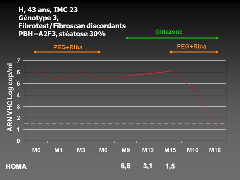 H, 43 ans, IMC 23 Génotype 3, Fibrotest/Fibroscan discordants PBH=A2F3, stéatose 30% PEG+Riba Glitazone HOMA 6,6 3,1 1,5 ARN VHC Log cop/ml PEG+Riba