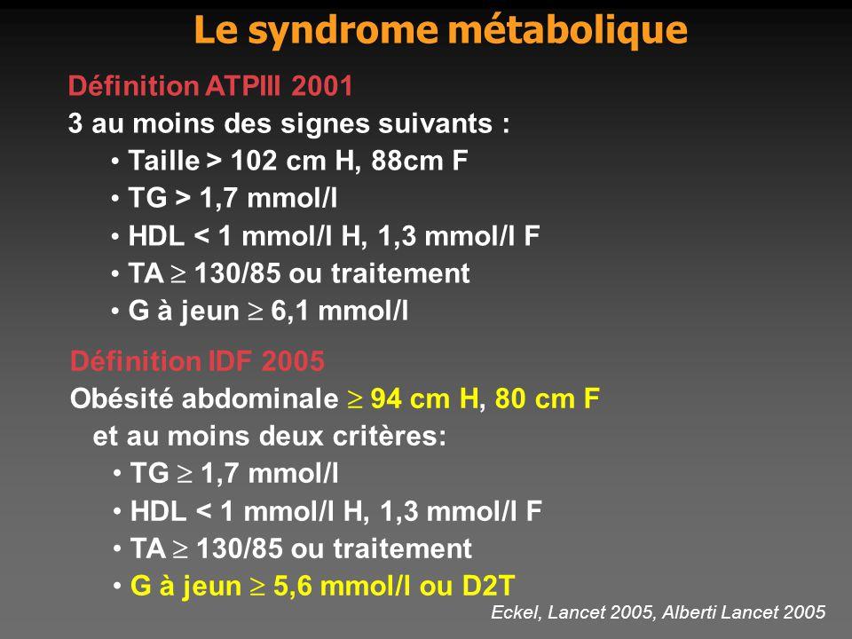 Le syndrome métabolique Définition ATPIII 2001 3 au moins des signes suivants : Taille > 102 cm H, 88cm F TG > 1,7 mmol/l HDL < 1 mmol/l H, 1,3 mmol/l