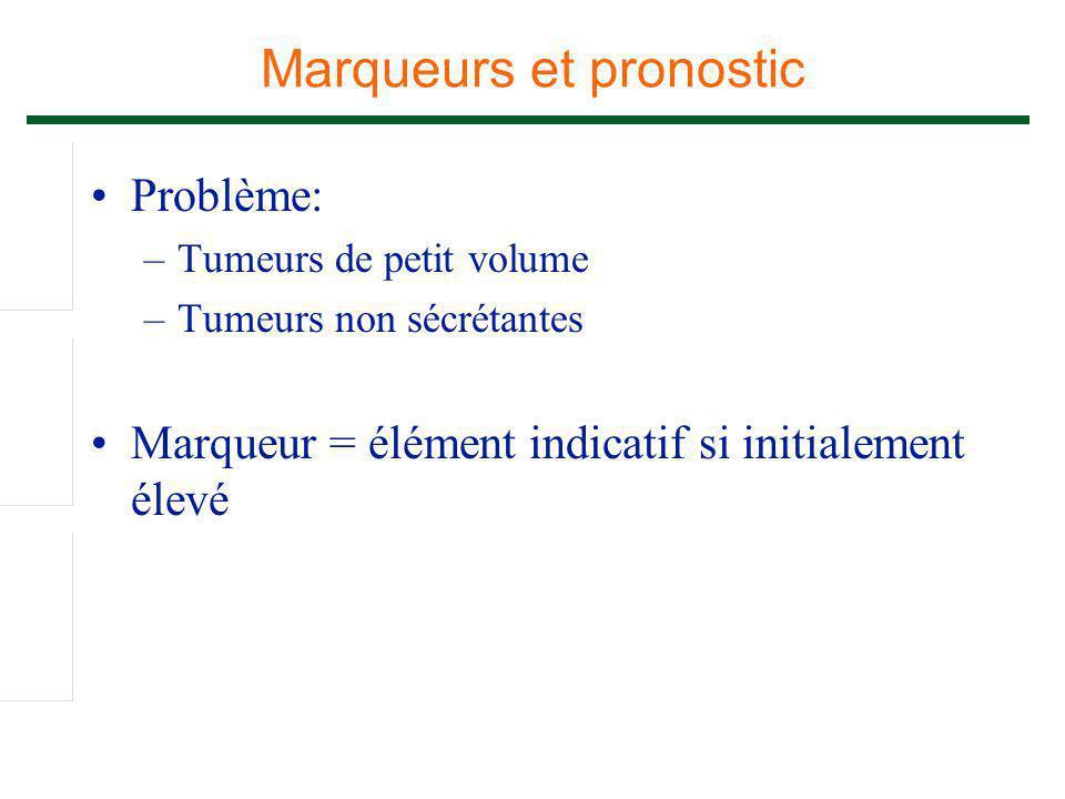 Marqueurs et pronostic Problème: –Tumeurs de petit volume –Tumeurs non sécrétantes Marqueur = élément indicatif si initialement élevé
