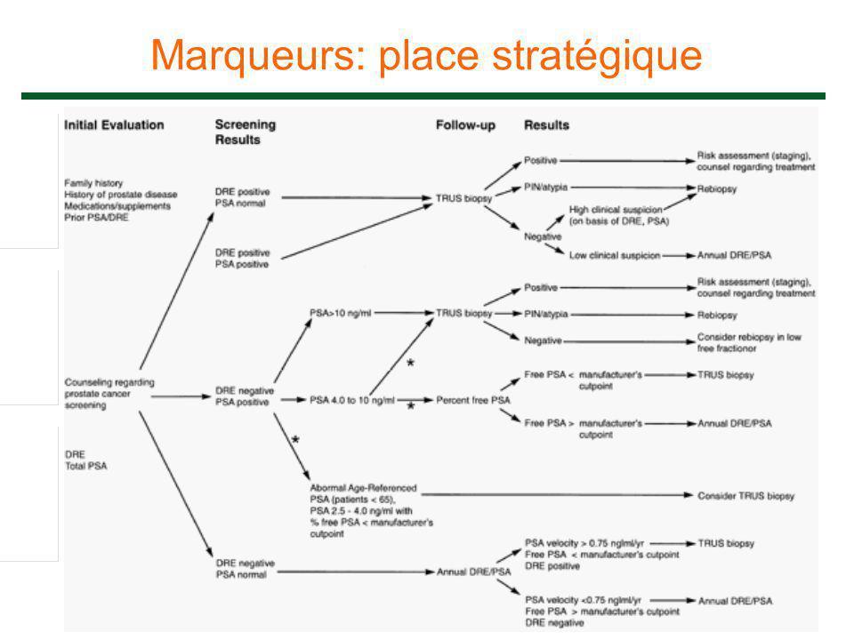 Marqueurs: place stratégique