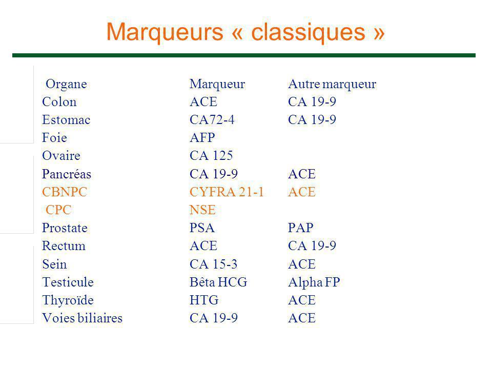 Marqueurs « classiques » OrganeMarqueur Autre marqueur ColonACECA 19-9 EstomacCA72-4CA 19-9 FoieAFP OvaireCA 125 PancréasCA 19-9ACE CBNPCCYFRA 21-1ACE