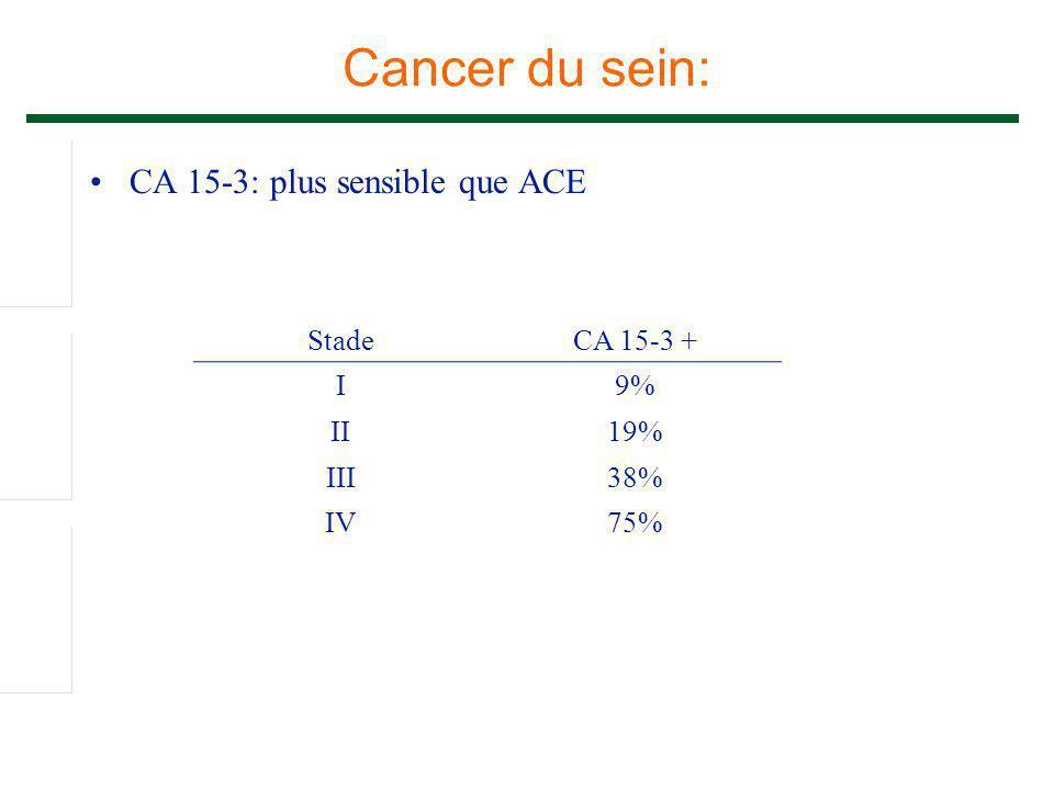 Cancer du sein: CA 15-3: plus sensible que ACE StadeCA 15-3 + I9% II19% III38% IV75%