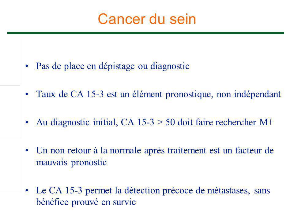 Cancer du sein Pas de place en dépistage ou diagnostic Taux de CA 15-3 est un élément pronostique, non indépendant Au diagnostic initial, CA 15-3 > 50
