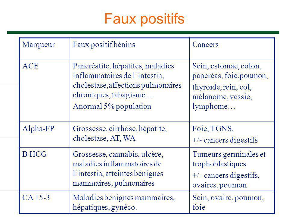 Faux positifs MarqueurFaux positif béninsCancers ACEPancréatite, hépatites, maladies inflammatoires de l'intestin, cholestase,affections pulmonaires c