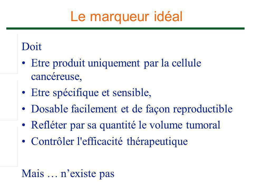 Le marqueur idéal Doit Etre produit uniquement par la cellule cancéreuse, Etre spécifique et sensible, Dosable facilement et de façon reproductible Re