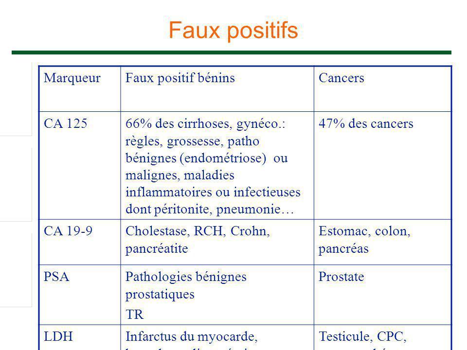 Faux positifs MarqueurFaux positif béninsCancers CA 12566% des cirrhoses, gynéco.: règles, grossesse, patho bénignes (endométriose) ou malignes, malad