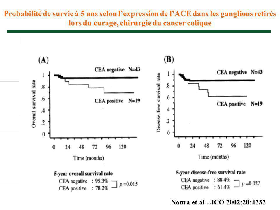 Probabilité de survie à 5 ans selon l'expression de l'ACE dans les ganglions retirés lors du curage, chirurgie du cancer colique Noura et al - JCO 200