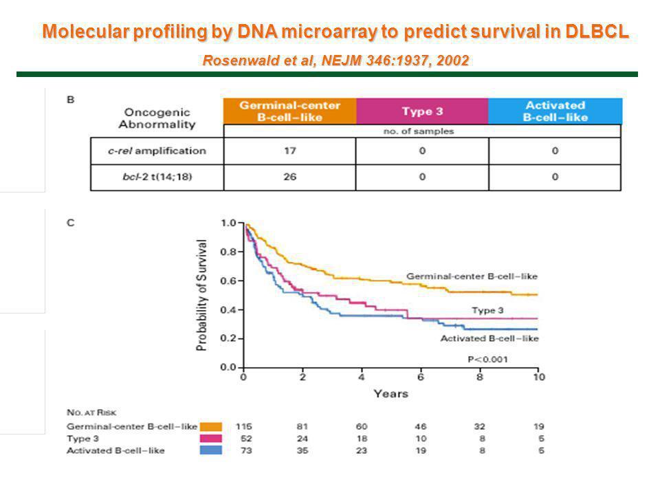 Molecular profiling by DNA microarray to predict survival in DLBCL Rosenwald et al, NEJM 346:1937, 2002