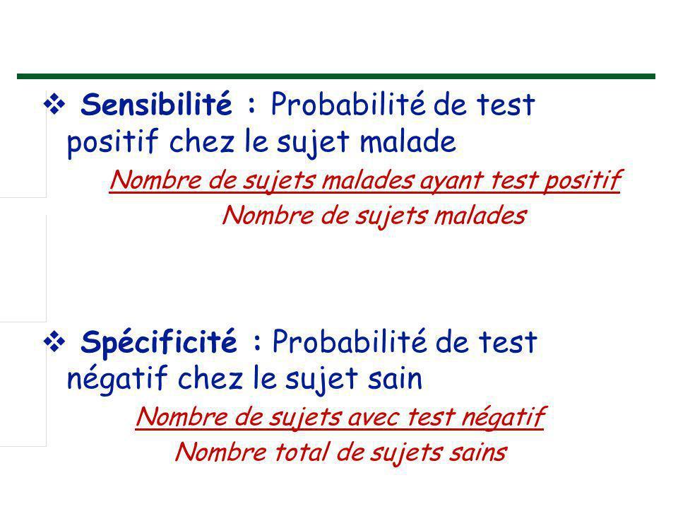  Sensibilité : Probabilité de test positif chez le sujet malade Nombre de sujets malades ayant test positif Nombre de sujets malades  Spécificité :