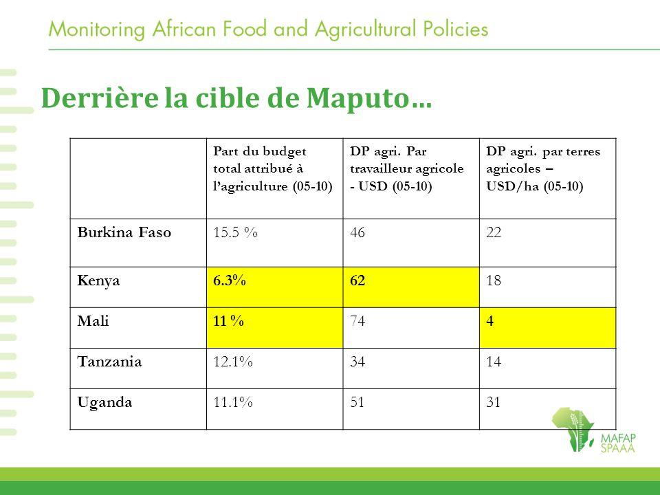 Part du budget total attribué à l'agriculture (05-10) DP agri. Par travailleur agricole - USD (05-10) DP agri. par terres agricoles – USD/ha (05-10) B