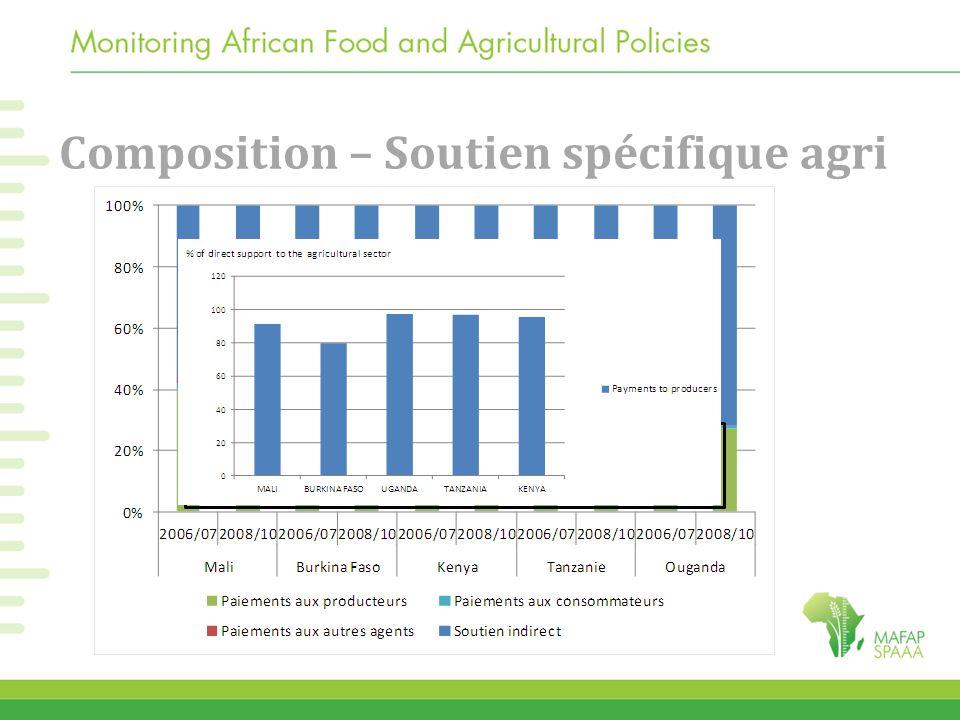 Composition – Soutien spécifique agri