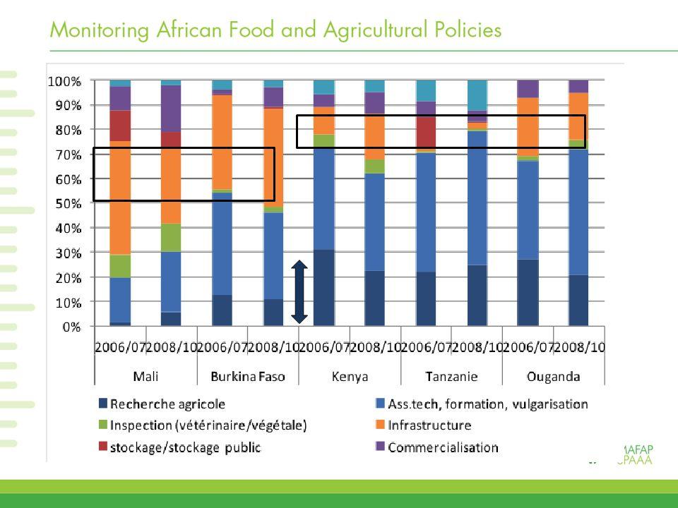 Composition – spécifique agriculture indirect