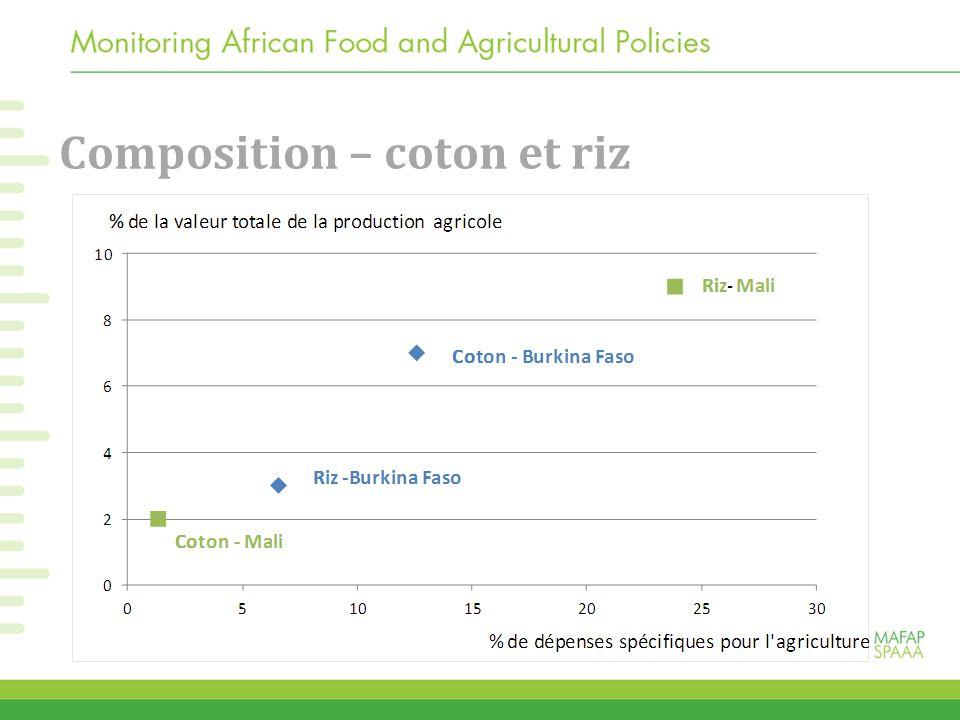Composition – coton et riz
