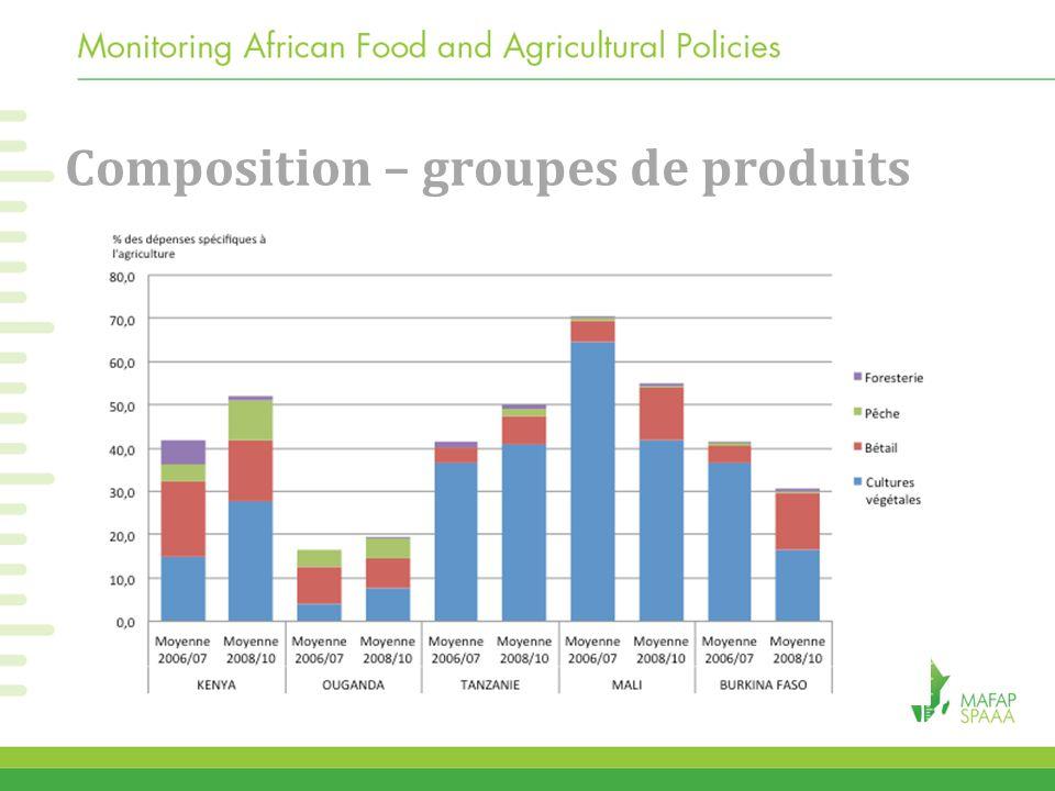 Composition – groupes de produits