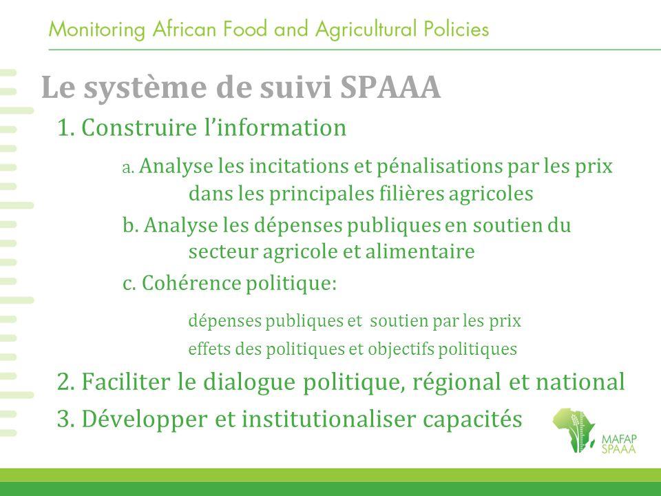 Le système de suivi SPAAA 1. Construire l'information a. Analyse les incitations et pénalisations par les prix dans les principales filières agricoles