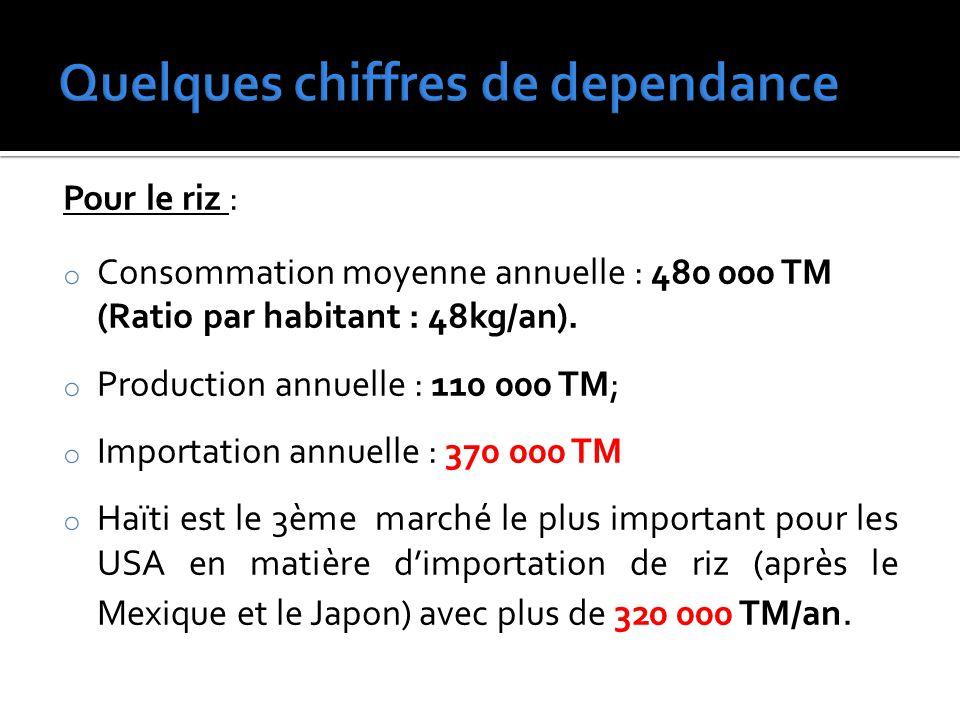 Pour le riz : o Consommation moyenne annuelle : 480 000 TM (Ratio par habitant : 48kg/an).