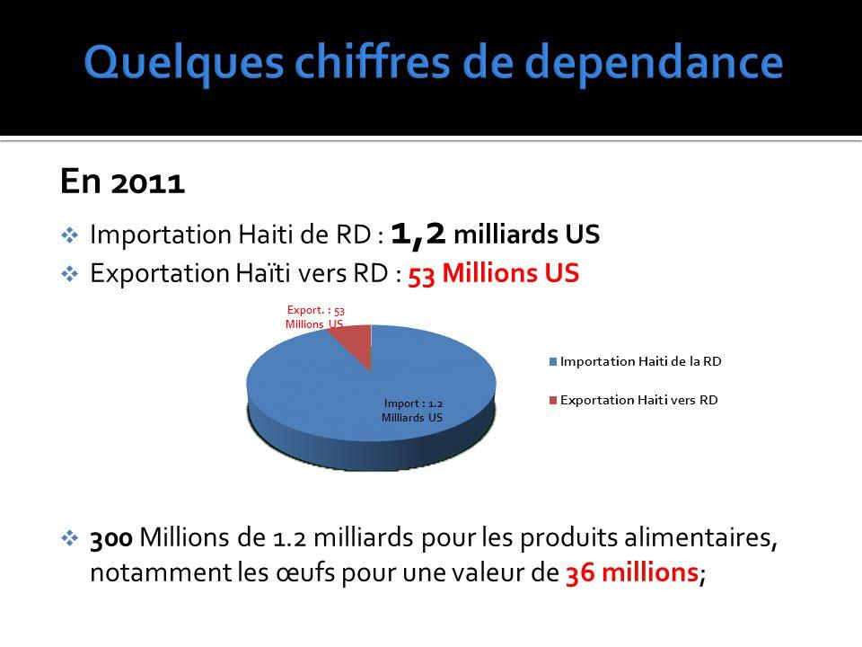 En 2011  Importation Haiti de RD : 1,2 milliards US  Exportation Haïti vers RD : 53 Millions US  300 Millions de 1.2 milliards pour les produits alimentaires, notamment les œufs pour une valeur de 36 millions;
