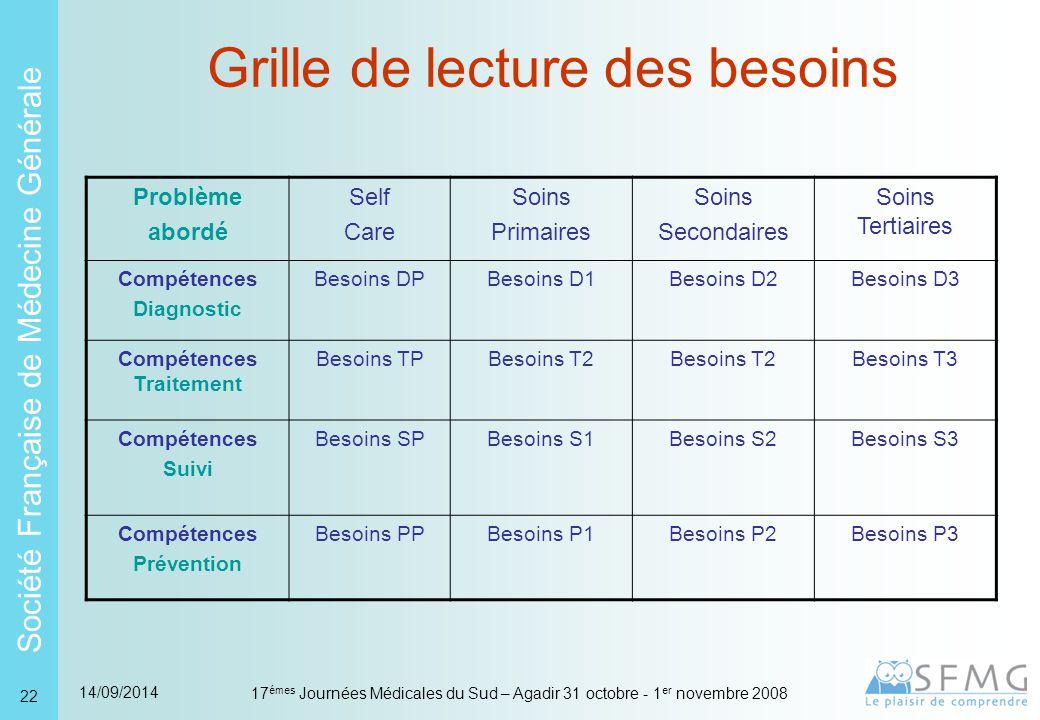 Société Française de Médecine Générale 14/09/2014 17 émes Journées Médicales du Sud – Agadir 31 octobre - 1 er novembre 2008 22 Grille de lecture des besoins Problème abordé Self Care Soins Primaires Soins Secondaires Soins Tertiaires Compétences Diagnostic Besoins DPBesoins D1Besoins D2Besoins D3 Compétences Traitement Besoins TPBesoins T2 Besoins T3 Compétences Suivi Besoins SPBesoins S1Besoins S2Besoins S3 Compétences Prévention Besoins PPBesoins P1Besoins P2Besoins P3
