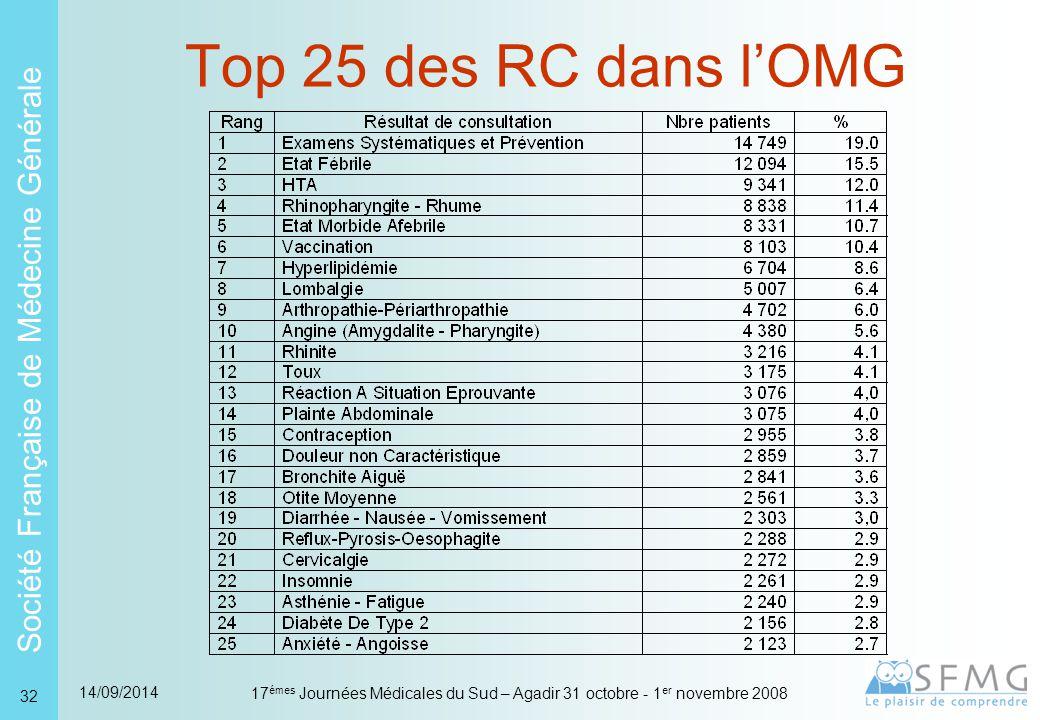 Société Française de Médecine Générale 14/09/2014 17 émes Journées Médicales du Sud – Agadir 31 octobre - 1 er novembre 2008 32 Top 25 des RC dans l'OMG
