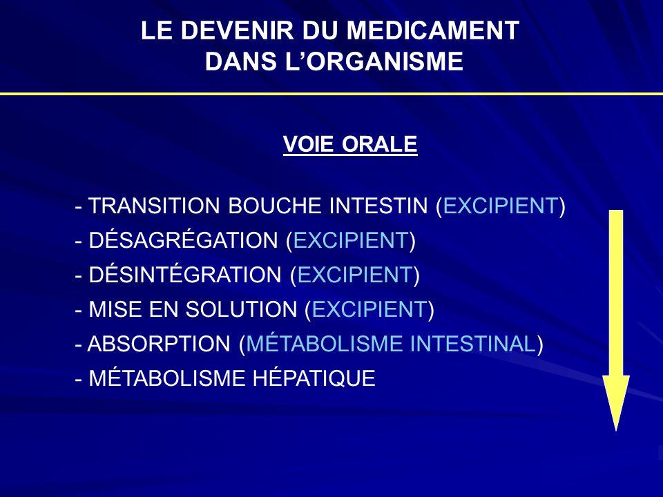 - TRANSITION BOUCHE INTESTIN (EXCIPIENT) - DÉSAGRÉGATION (EXCIPIENT) - DÉSINTÉGRATION (EXCIPIENT) - MISE EN SOLUTION (EXCIPIENT) - ABSORPTION (MÉTABOL