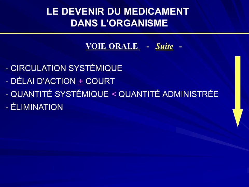 LE DEVENIR DU MEDICAMENT DANS L'ORGANISME VOIE ORALE - Suite - - CIRCULATION SYSTÉMIQUE - DÉLAI D'ACTION + COURT - QUANTITÉ SYSTÉMIQUE < QUANTITÉ ADMI