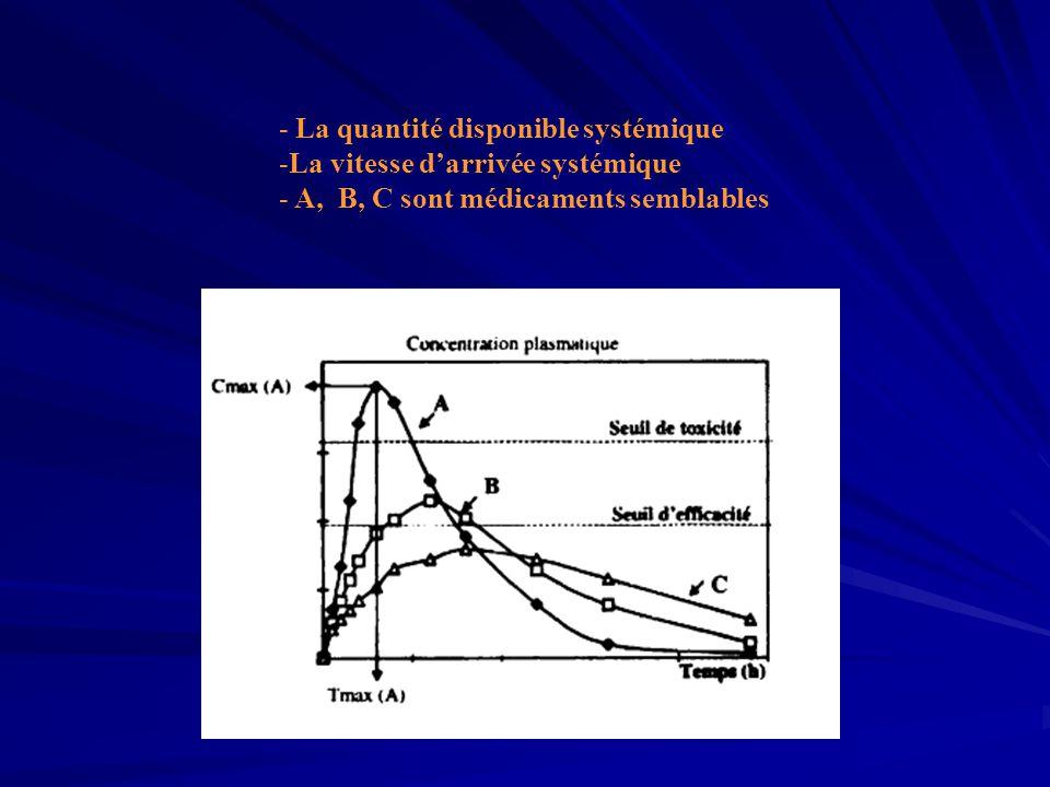 - La quantité disponible systémique -La vitesse d'arrivée systémique - A, B, C sont médicaments semblables