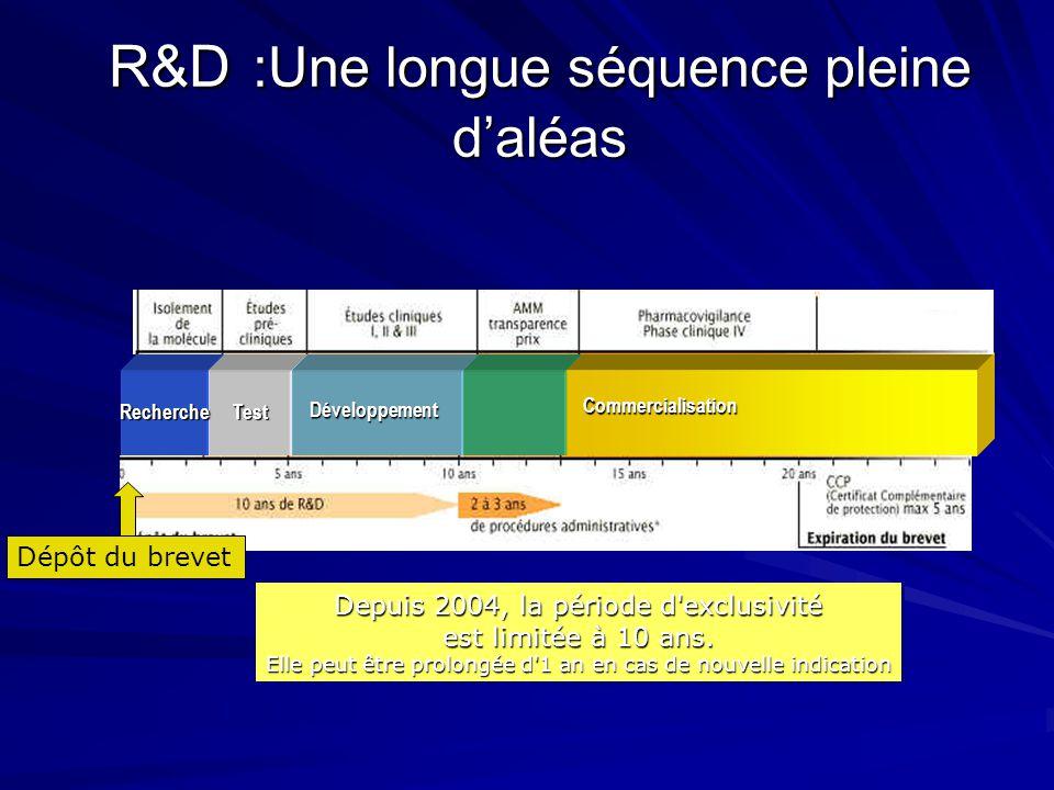 R&D :Une longue séquence pleine d'aléas Recherche Test Développement Commercialisation Dépôt du brevet Depuis 2004, la période d'exclusivité est limit