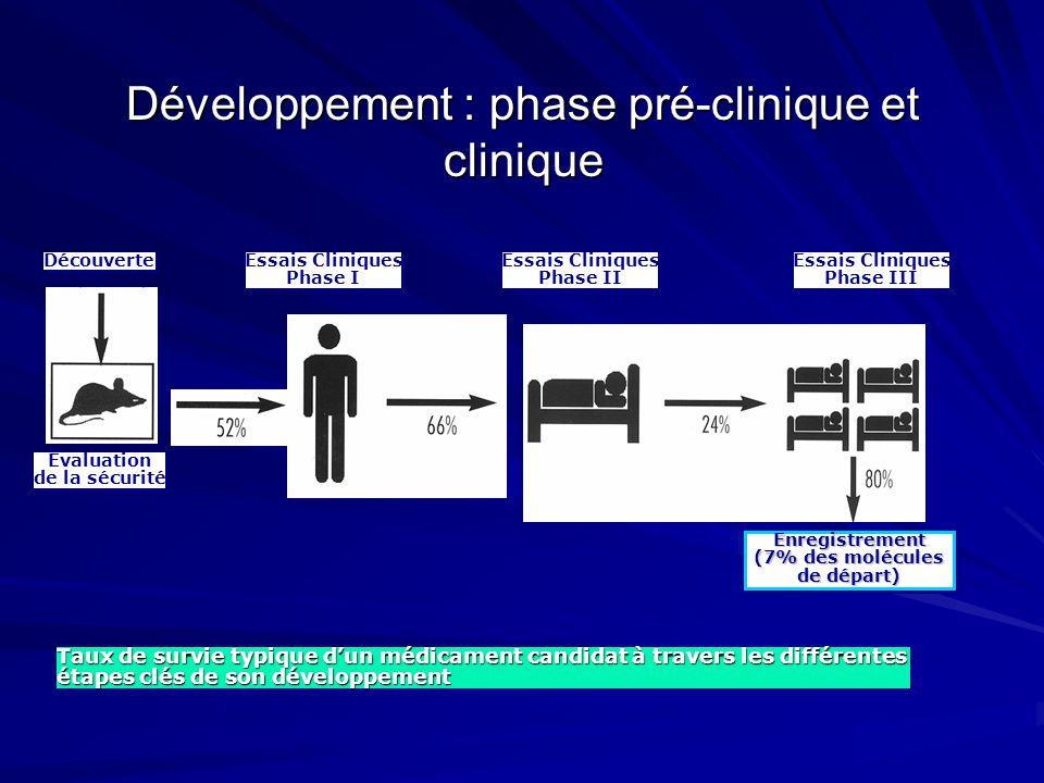 Découverte Essais Cliniques Phase I Essais Cliniques Phase I Essais Cliniques Phase II Essais Cliniques Phase II Essais Cliniques Phase III Essais Cli