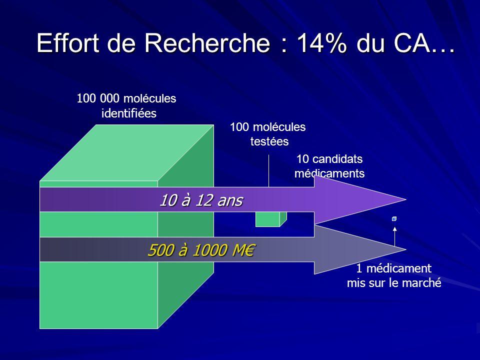 Effort de Recherche : 14% du CA… 100 000 molécules identifiées 100 molécules testées 10 candidats médicaments 1 médicament mis sur le marché 10 à 12 a