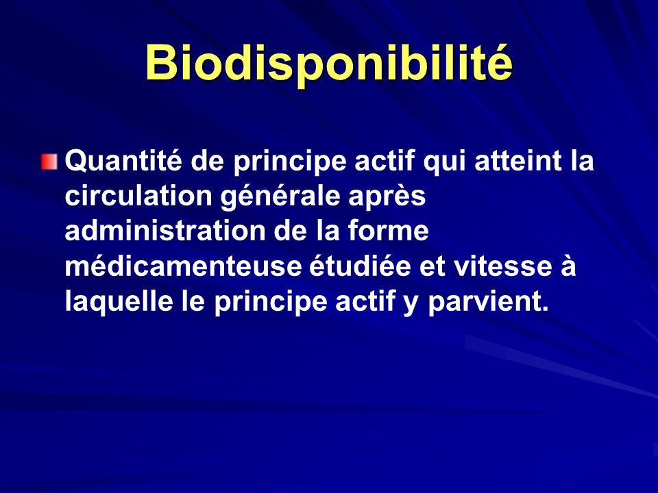 Biodisponibilité Quantité de principe actif qui atteint la circulation générale après administration de la forme médicamenteuse étudiée et vitesse à l