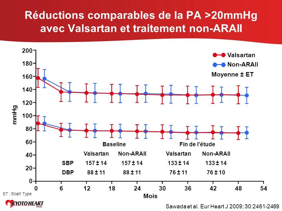 Réductions comparables de la PA >20mmHg avec Valsartan et traitement non-ARAII mmHg 200 180 160 140 120 100 80 60 40 20 0 061218243036424854 Mois Vals