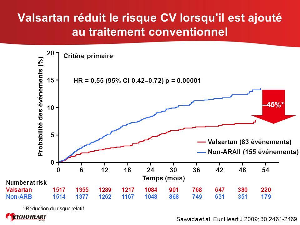 Valsartan réduit le risque CV lorsqu'il est ajouté au traitement conventionnel Probabilité des événements (%) Number at risk Valsartan 151713551289121