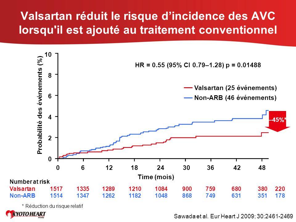 Valsartan réduit le risque d'incidence des AVC lorsqu'il est ajouté au traitement conventionnel Number at risk Valsartan 15171335128912101084900759680