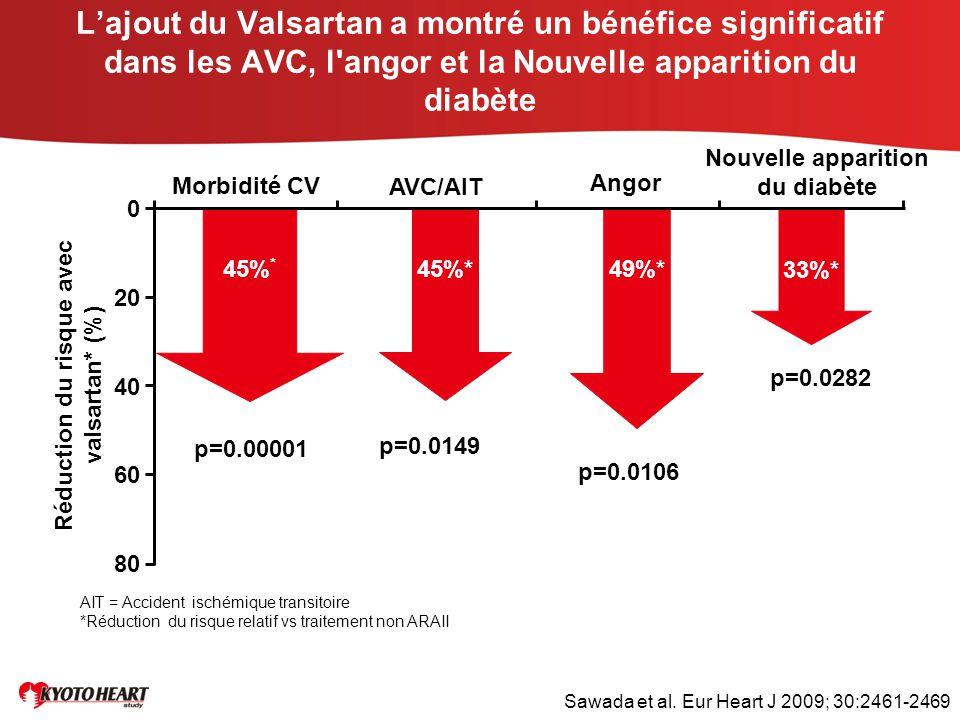 AVC/AIT L'ajout du Valsartan a montré un bénéfice significatif dans les AVC, l'angor et la Nouvelle apparition du diabète Réduction du risque avec val