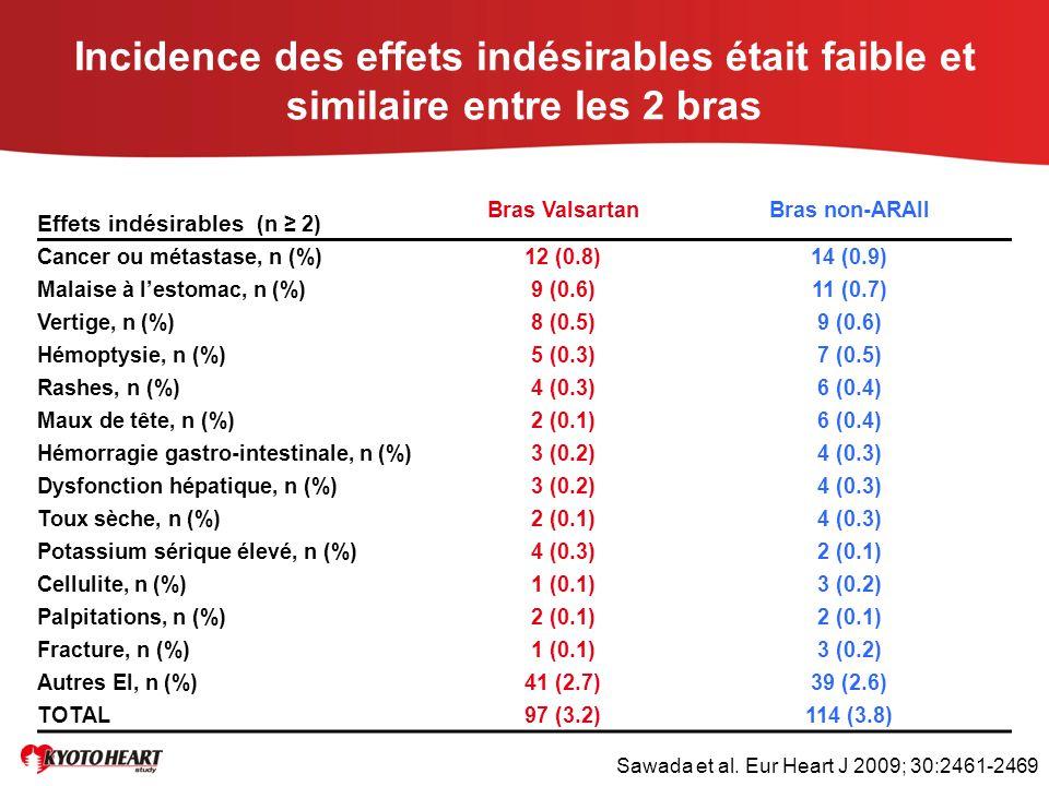 Incidence des effets indésirables était faible et similaire entre les 2 bras Effets indésirables (n ≥ 2) Bras ValsartanBras non-ARAII Cancer ou métast