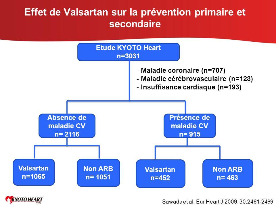 Effet de Valsartan sur la prévention primaire et secondaire Etude KYOTO Heart n=3031 Absence de maladie CV n= 2116 Présence de maladie CV n= 915 Valsa