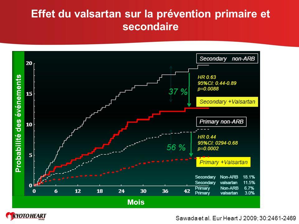 Effet du valsartan sur la prévention primaire et secondaire Probabilité des événements Mois Sawada et al. Eur Heart J 2009; 30:2461-2469